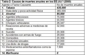 Estadística sobre muertes anuales en E.E.U.U en el año 2000.