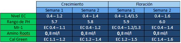 tabla cultivo Metrop