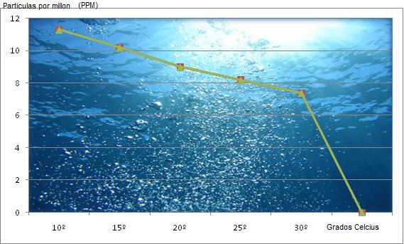 Oxigeno disuelto en agua según temperatura