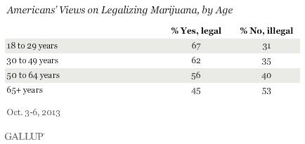 Porcentaje de apoyo al cannabis por edades