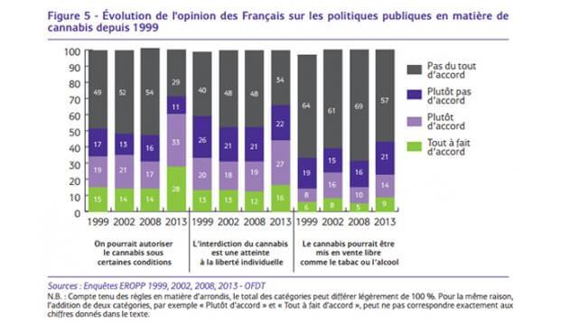 Cambio de mentalidad Francesa frente al cannabis.