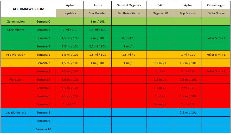 tabla cultivo de los abonos