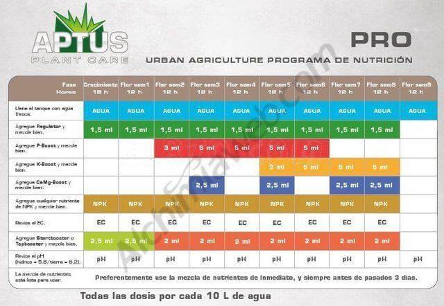Tabla de cultivo Aptus