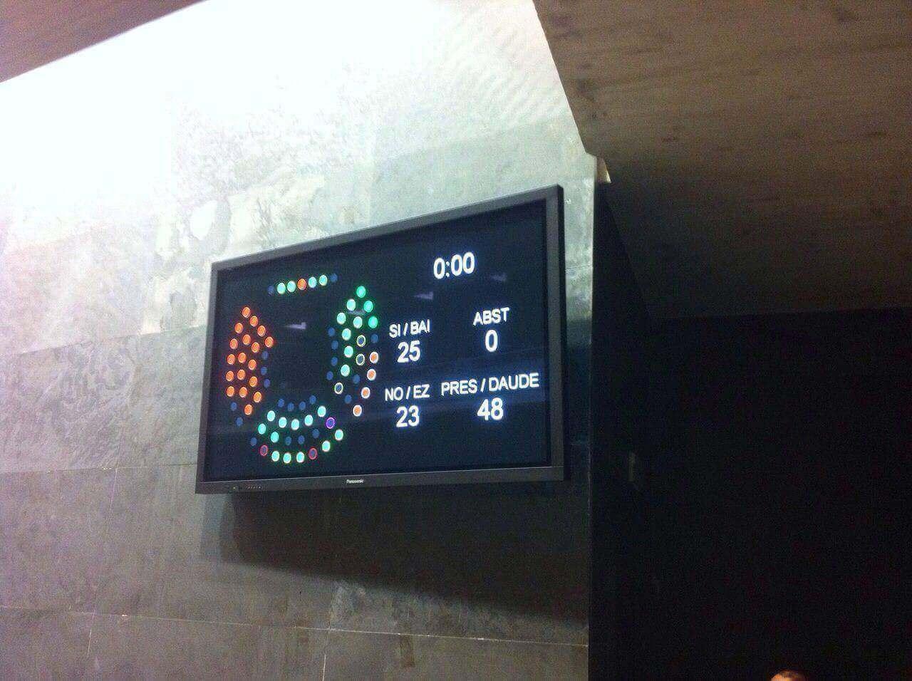 Parlamento de Navarra aprueba los CSC