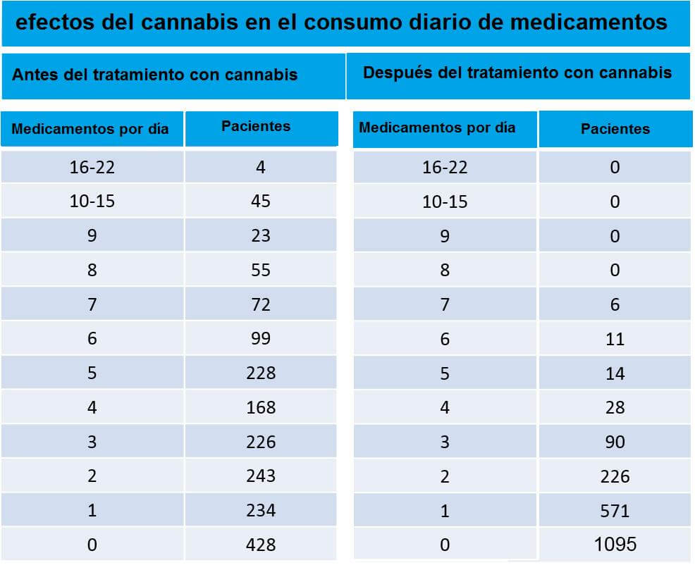 cannabis-medicaments foto 2