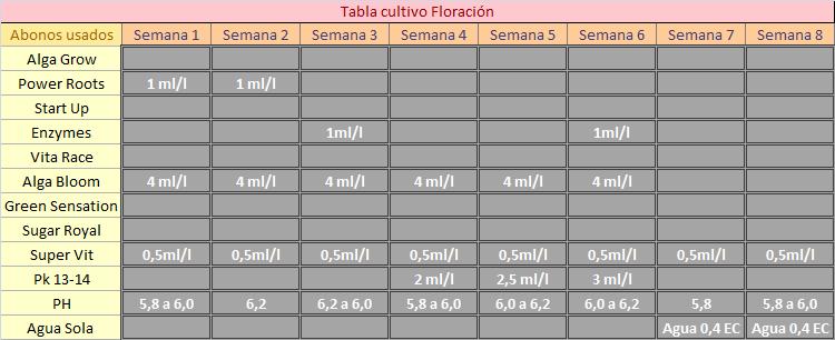 Tabla usada para la Floración (creación propia)