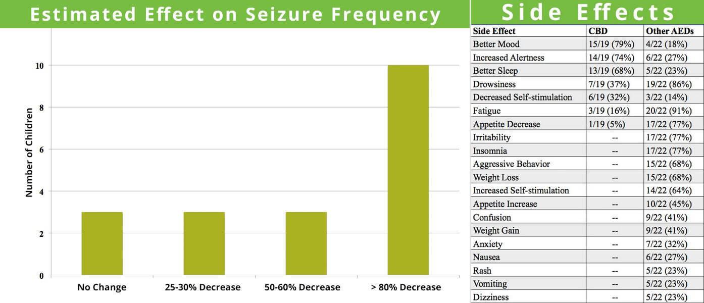 El efecto del CBD sobre la epilepsia infantil, y comparación de los efectos secundarios con los de los medicamentos