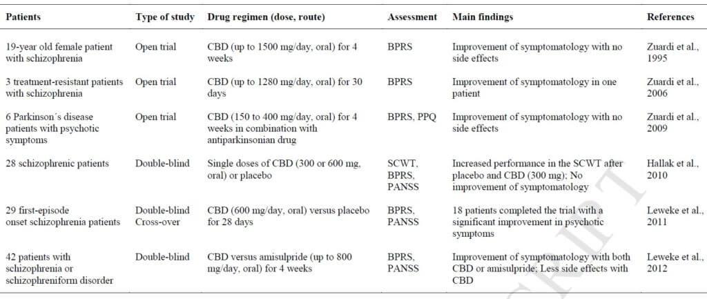 Ensayos clínicos del CBD como antipsicóticos en los humanos