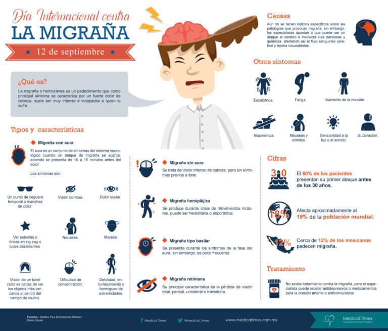 Marihuana para luchar contra las migrañas