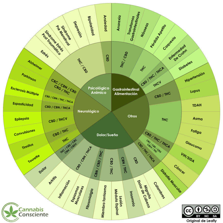 Cannabinoids and their therapeutic applications