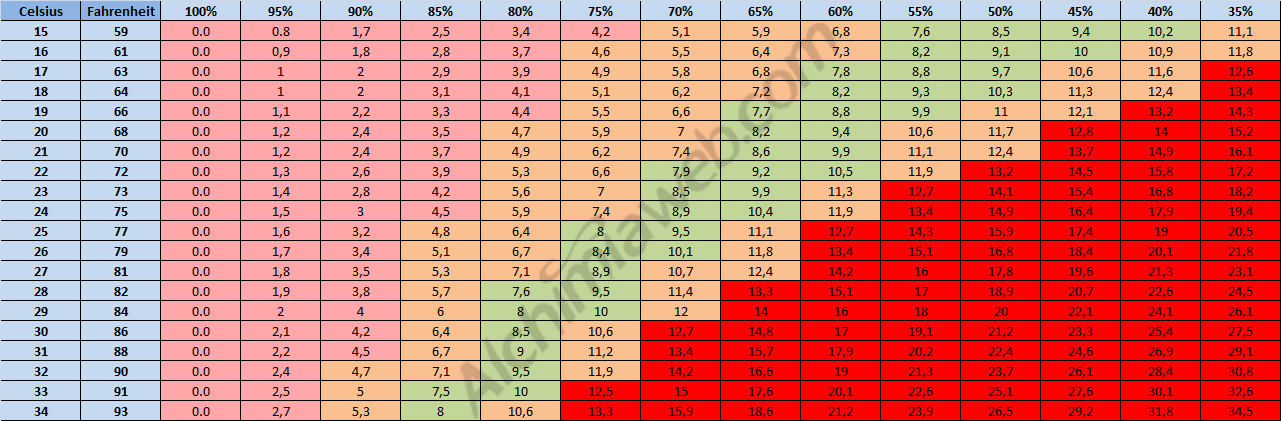 Temperaturas, distintas humedades relativas y valores de DPV