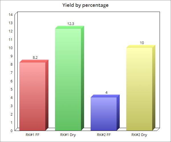 Tabla 1, rendimiento por porcentaje