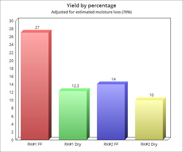 Tabla 2, ajustado según pérdida de humedad del 70%