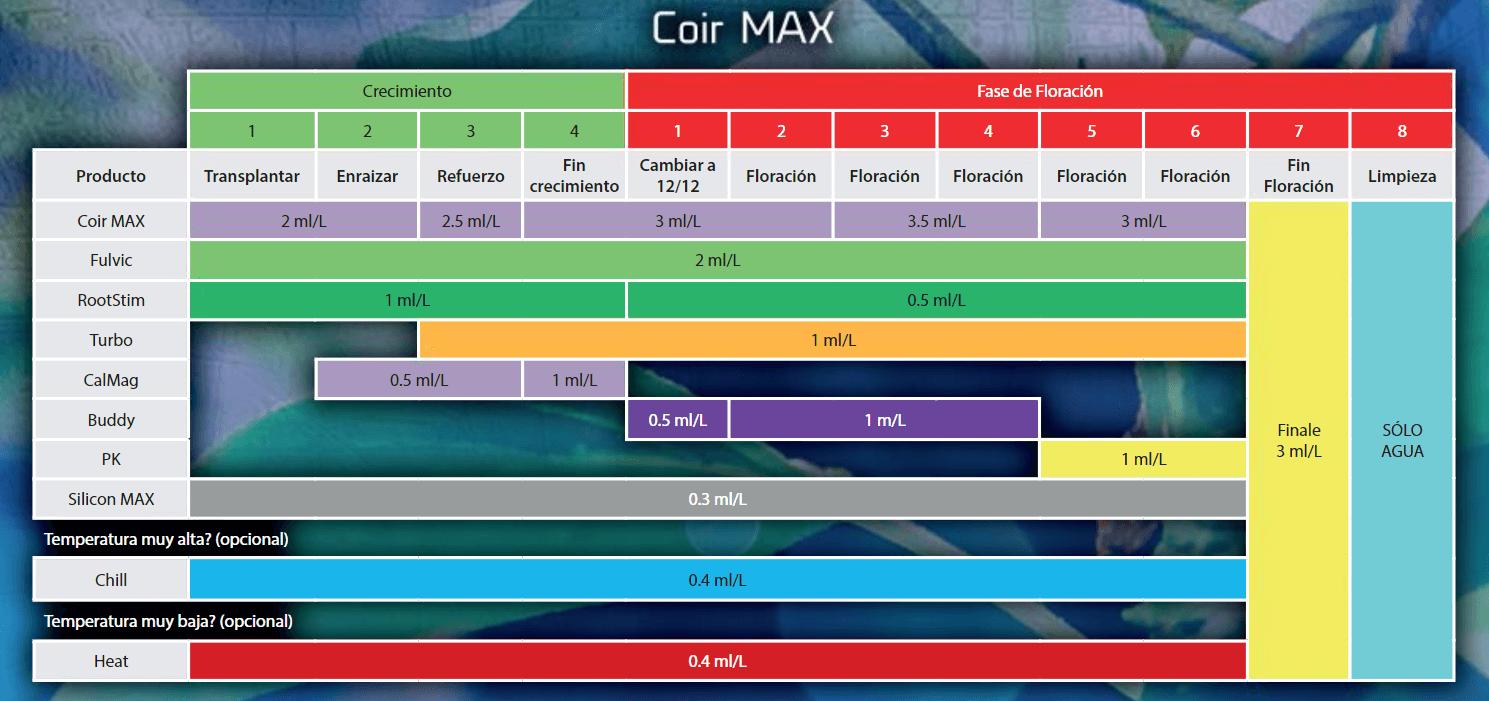 Tabla de cultivo para Vitalink Coir Max A+B