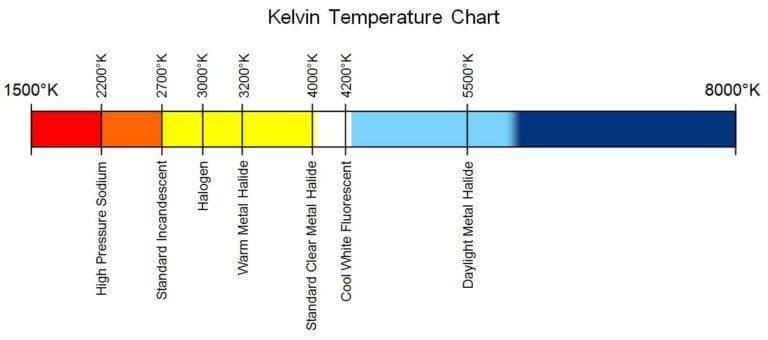 Tabla (grados kelvin) del espectro de la luz