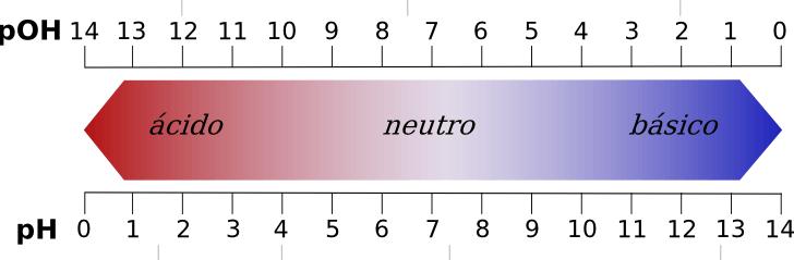 Medidores de pH en Alchimia