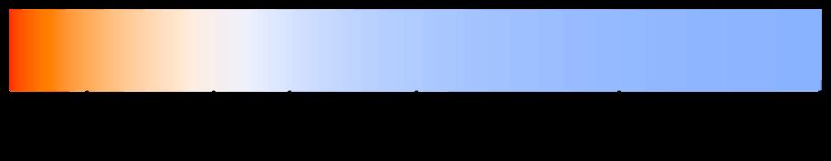 Gráfico con color y temperatura de color (en K)