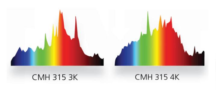Espectro de las bombillas Nanolux 135W CMH LEC