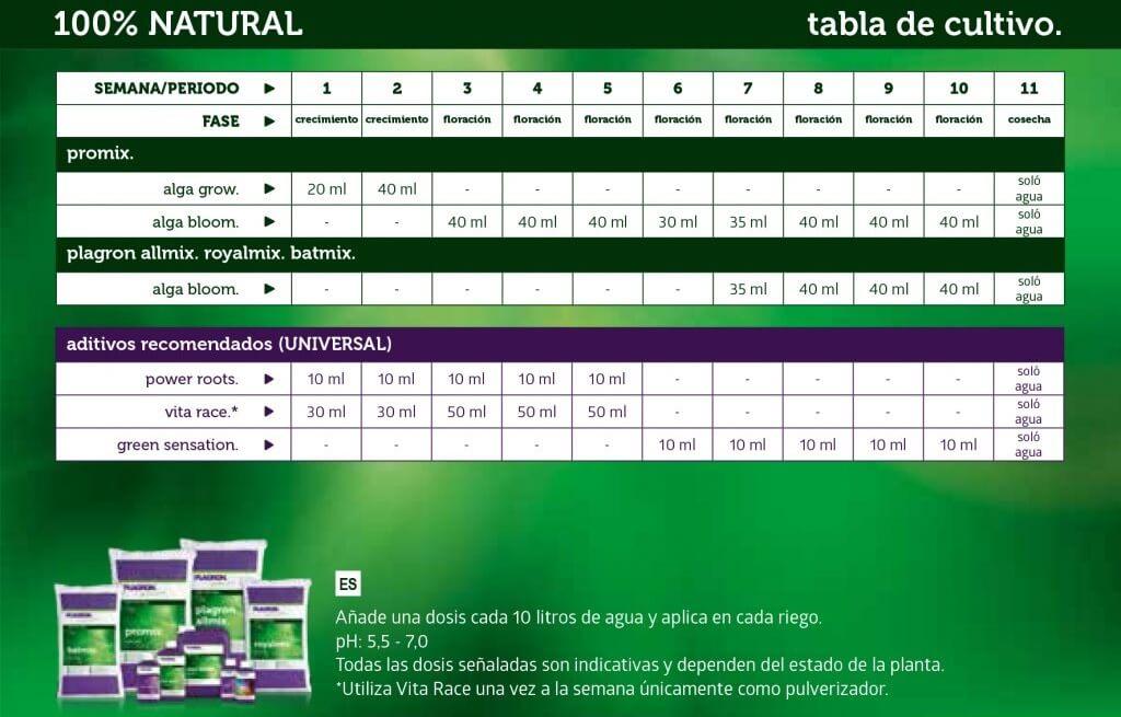 Tabla de nutrición para Plagron 100% Natural