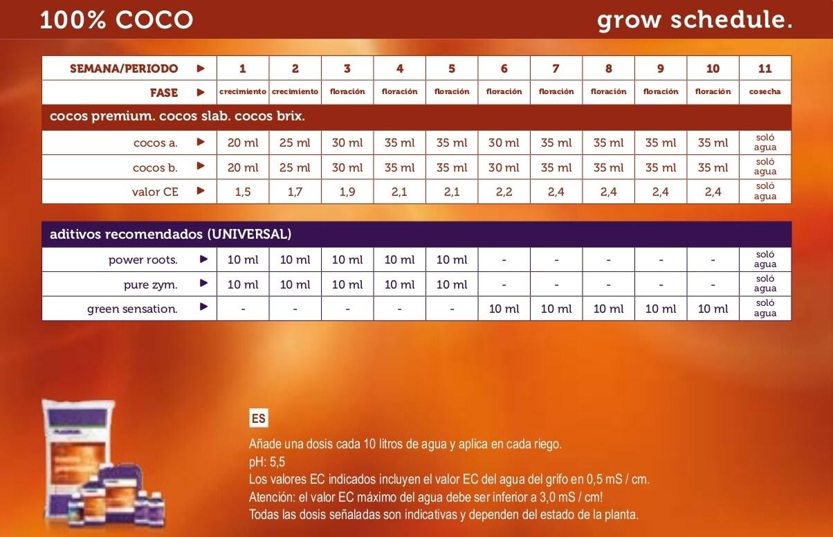 Tabla de nutrición Plagron 100% Coco