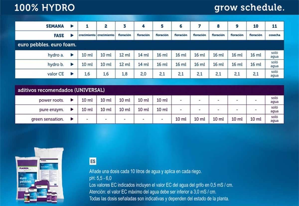 Tabla de fertilizantes Plagron 100% Hydro