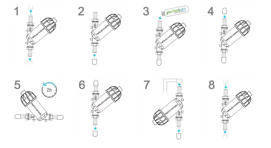 Cómo recargar el Perfect PH Inline Edition
