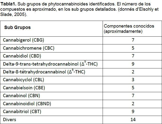 Sub classes de cannabinoides identificats a la planta de cànnabis