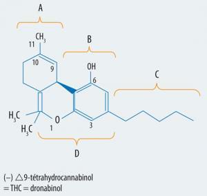 Estructura de la molècula de THC
