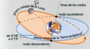 Node Ascendent i Node descendent de la Lluna.