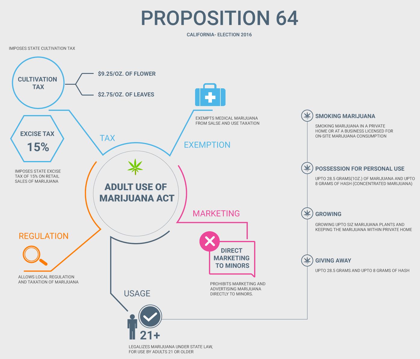 Proposició 64 per legalitzar marihuana a Califòrnia (font: votecircle)