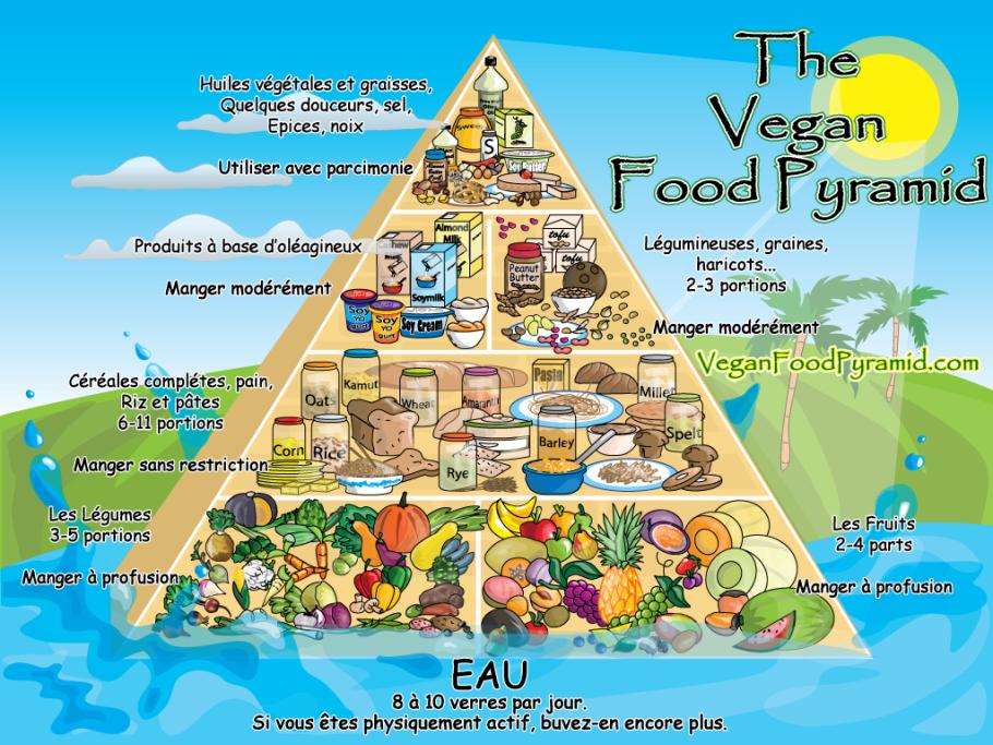 Piràmide alimentària Vegana