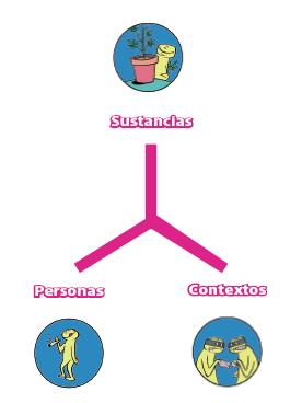 Triangle de Zinberg, autor del llibre: Drug, Set, and Setting