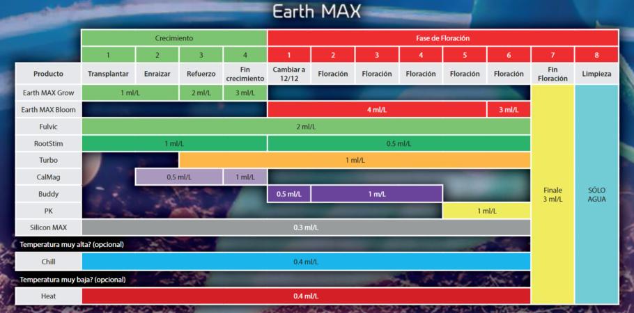 Taula de cultiu per VitaLink Earth Max