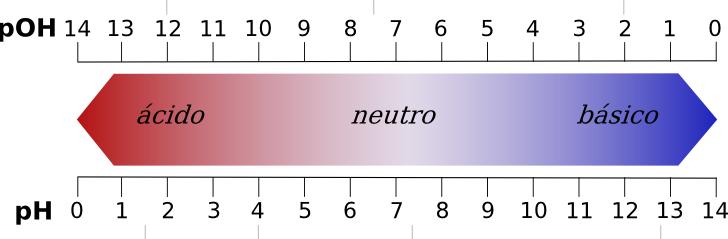 L'escala de pH (a baix) determina si una substància és àcida, neutra o alcalina