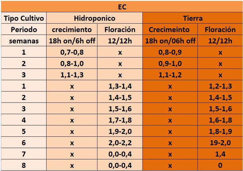 Taula EC per a cultius en terra o hidropònics