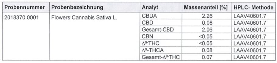 Analítica de cannabinoides de la varietat Orange Star