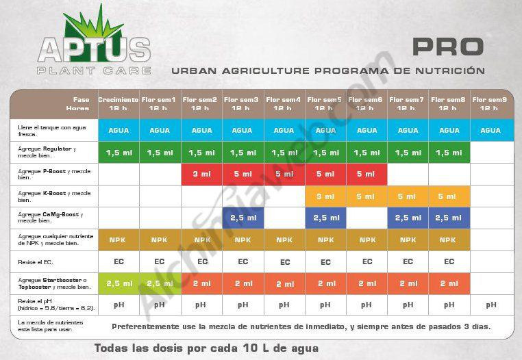 Aptus feeding schedule