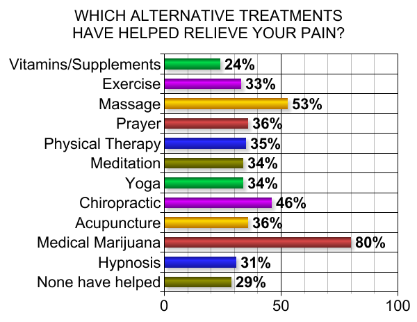 EFFECTIVENESS-ALTERNATIVE-TREATMENTS