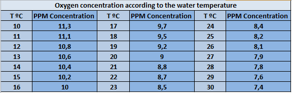 Oxygen concentration according to water temperature