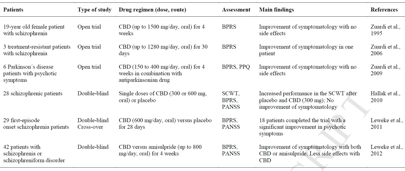 Anxiolytic and antidepressant effects of CBD
