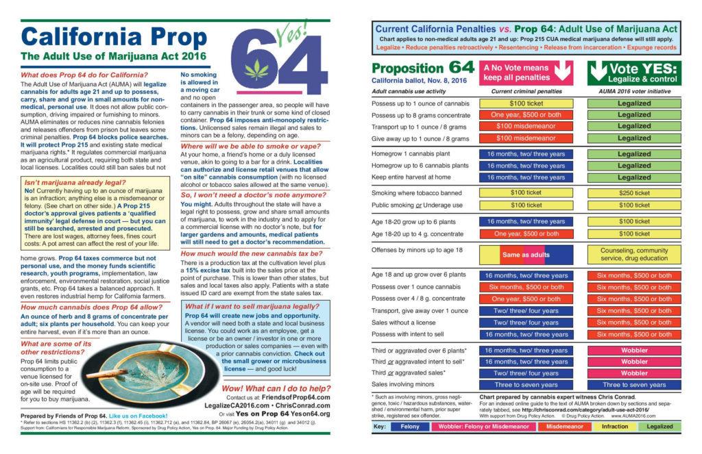 Details of Proposition 64