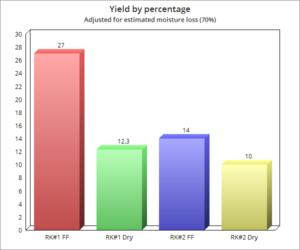 yieldbypercentadj