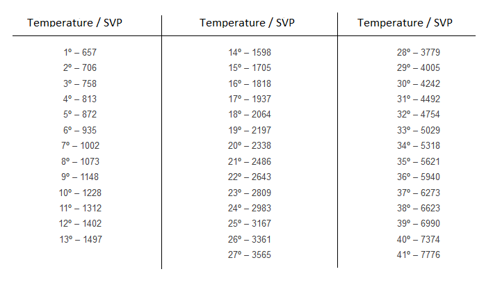 Saturated vapor pressure and temperature