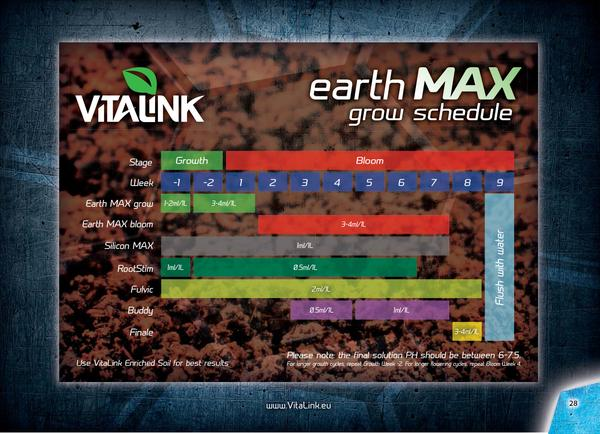 Feeding chart for Vitalink Earth Max
