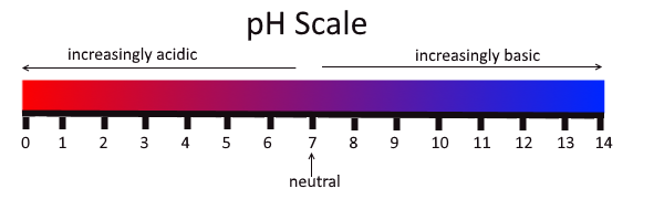 The pH scale specifies whether a substance is acidic, neutral or alkaline
