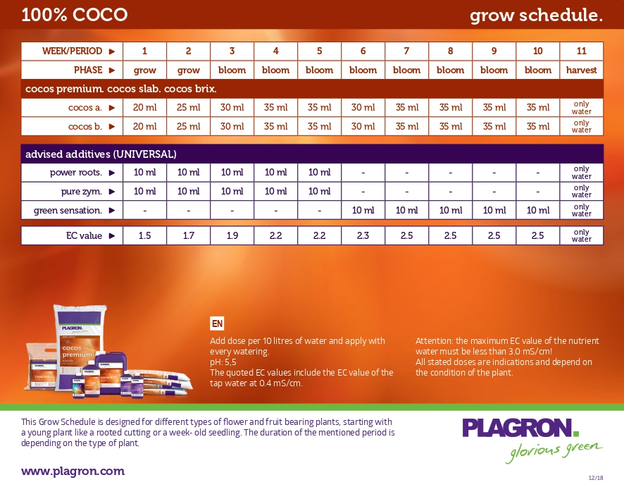 Feeding schedule for Plagron 100% Coco