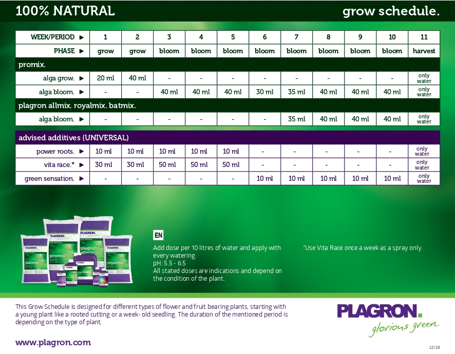Feeding schedule for Plagron 100% Natural nutrients
