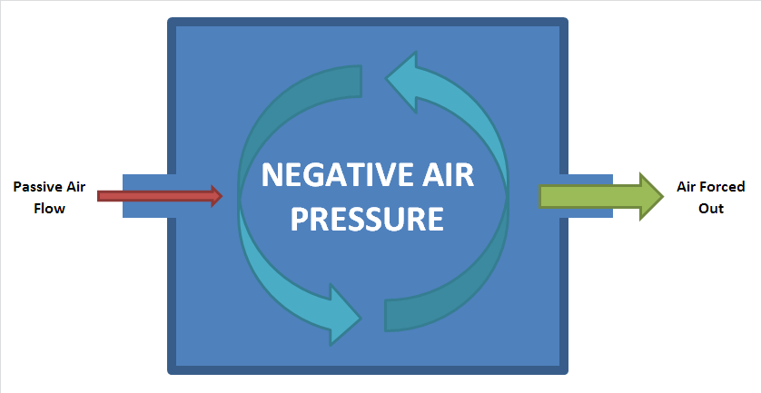 In order to create negative pressure, the output flow must be greater than the incoming flow