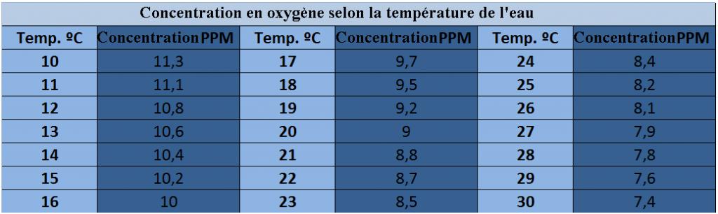 Concentration en oxygène selon la température de l'eau