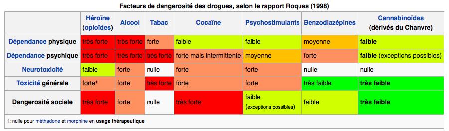 Rapport du professeur Bernard Roques comparant la dangerosité des drogues (1998)